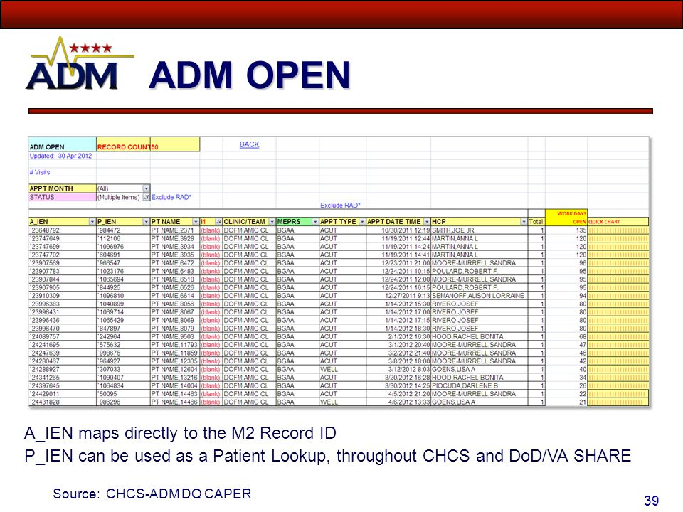 ADM OPEN A_IEN maps directly to the M2 Record ID