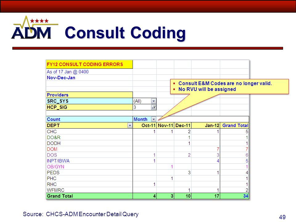 Consult Coding Source: CHCS-ADM Encounter Detail Query
