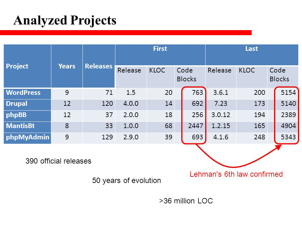 Analyzed Projects Project Years Releases First Last Release KLOC