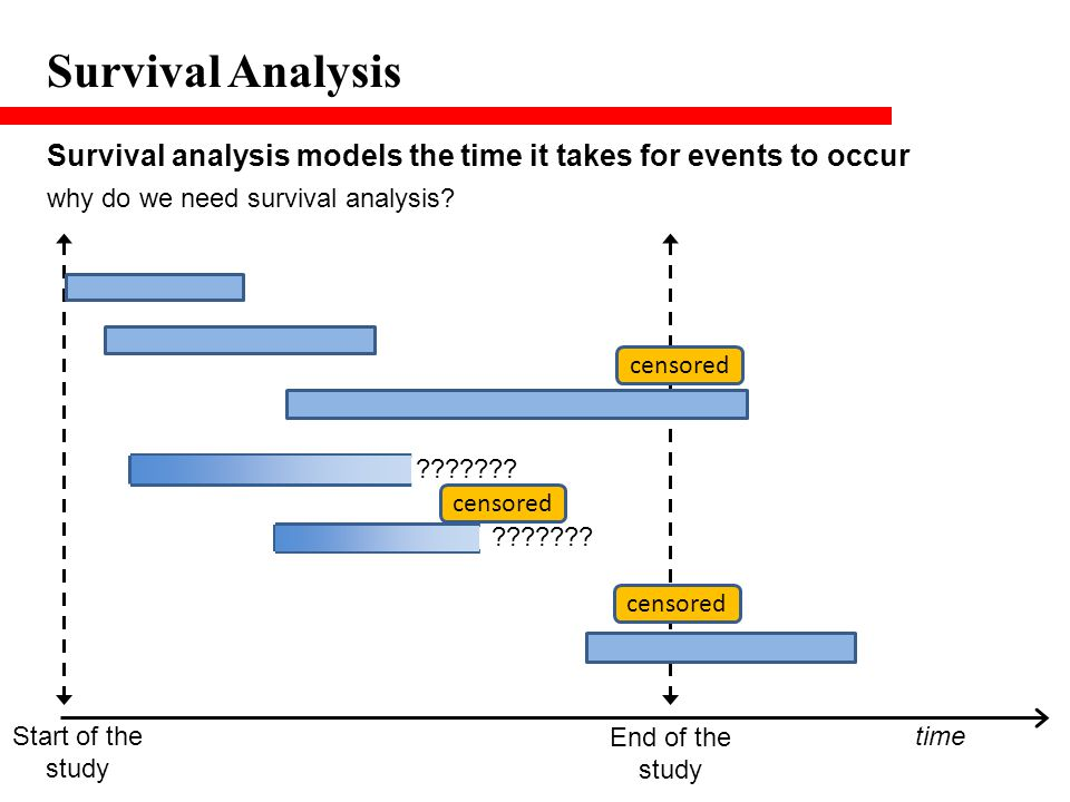 Survival Analysis Survival analysis models the time it takes for events to occur. why do we need survival analysis