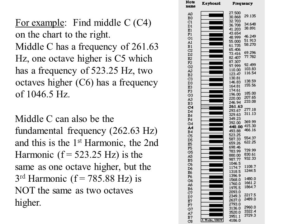 Chapter 12 Parts of waves (review) Octaves Stringed
