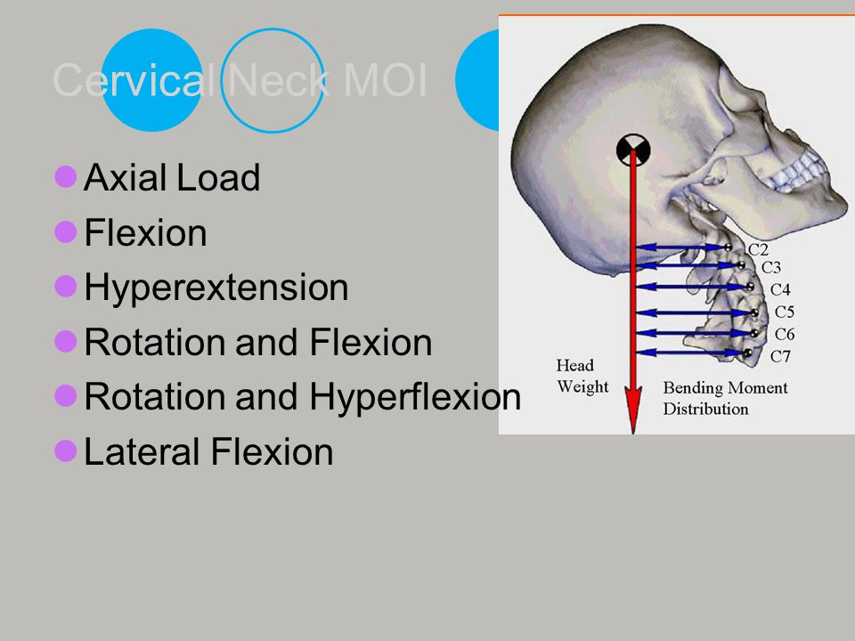 Cervical Neck MOI Axial Load Flexion Hyperextension