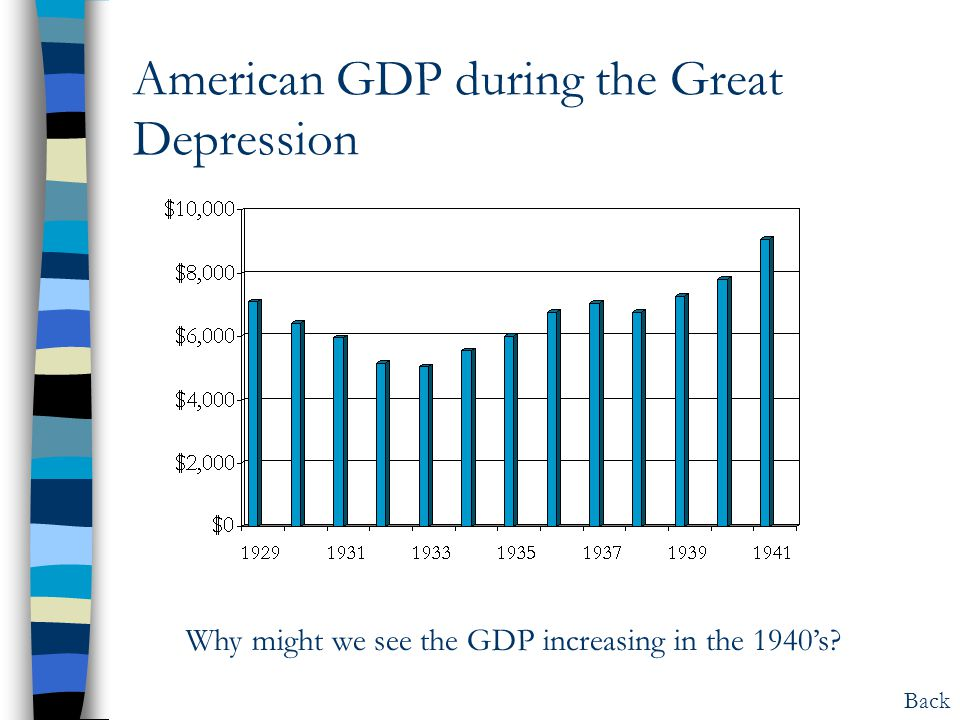American GDP during the Great Depression