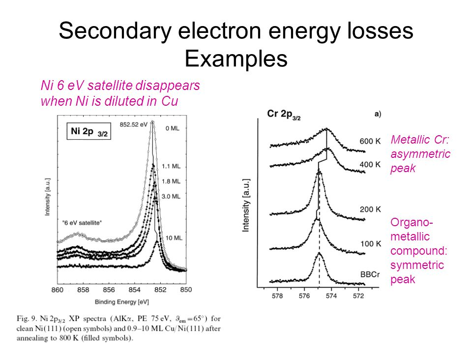 Secondary electron energy losses Examples