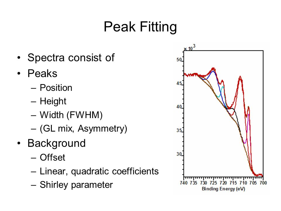 Peak Fitting Spectra consist of Peaks Background Position Height
