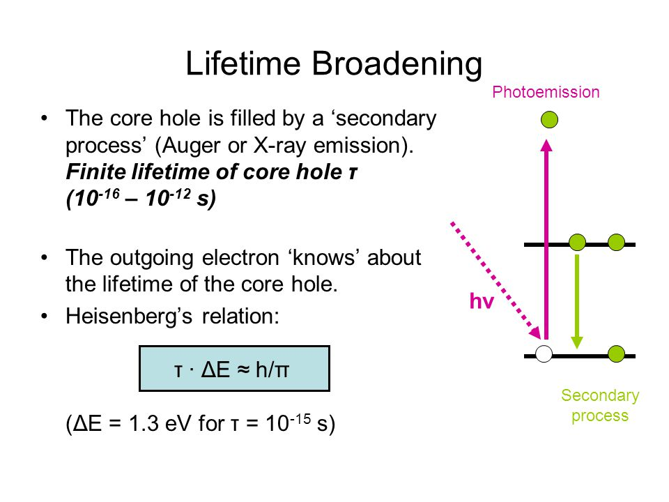Lifetime Broadening hν. Photoemission. Secondary process.