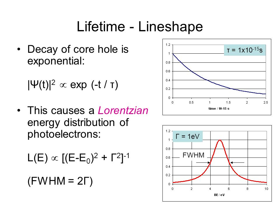 Lifetime - Lineshape τ = 1x10-15s. Decay of core hole is exponential: |Ψ(t)|2  exp (-t / τ)