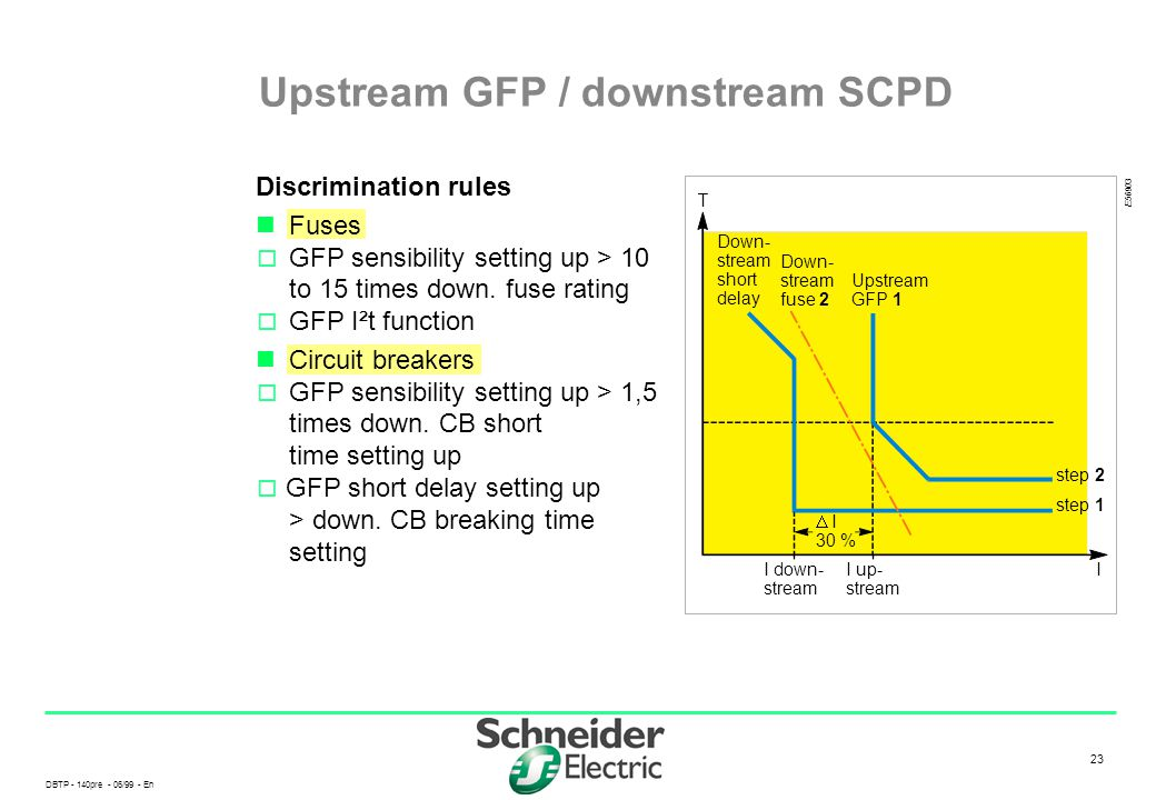 Upstream GFP / downstream SCPD