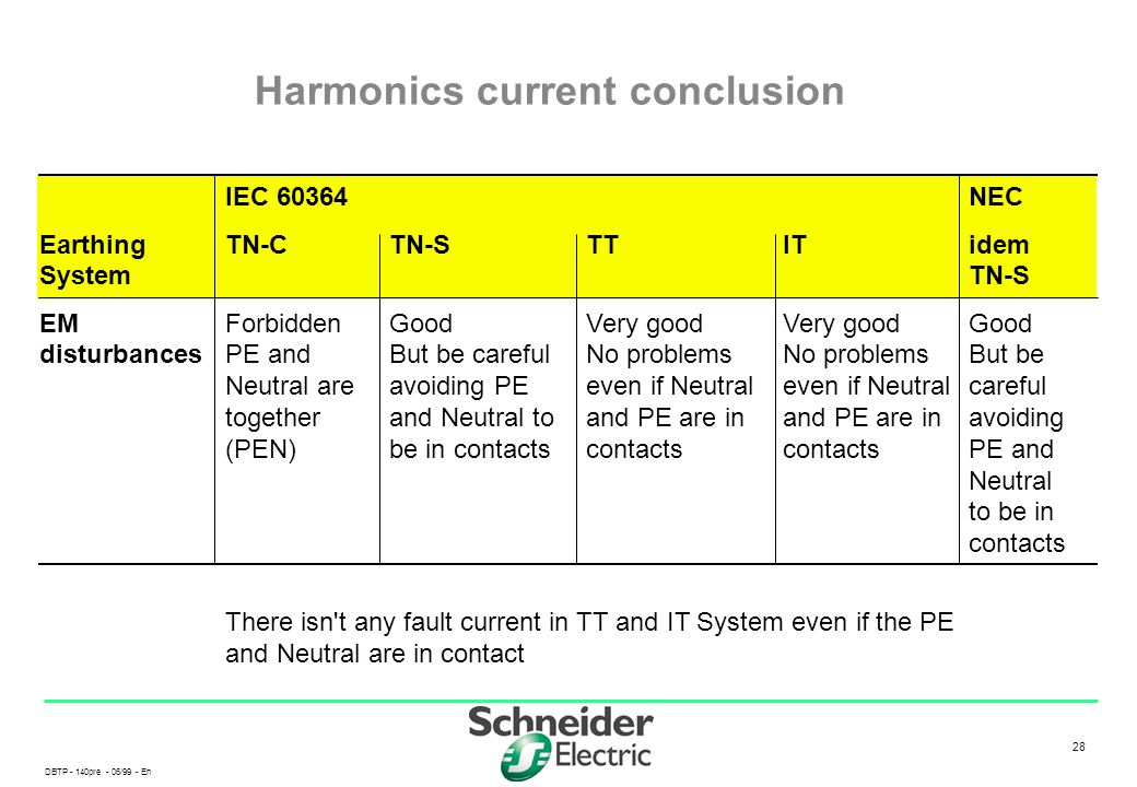 Harmonics current conclusion