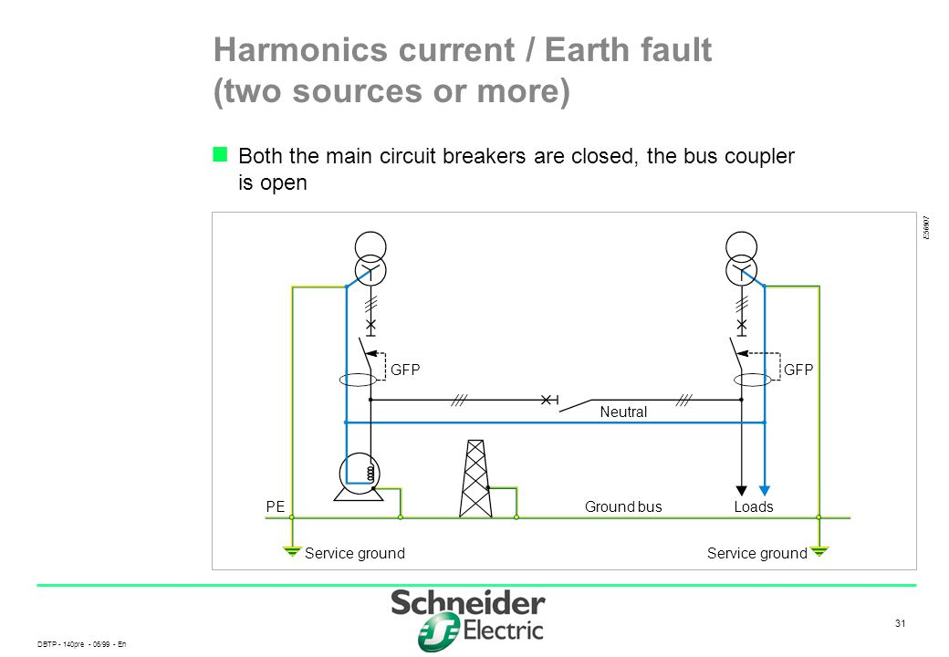Harmonics current / Earth fault (two sources or more)