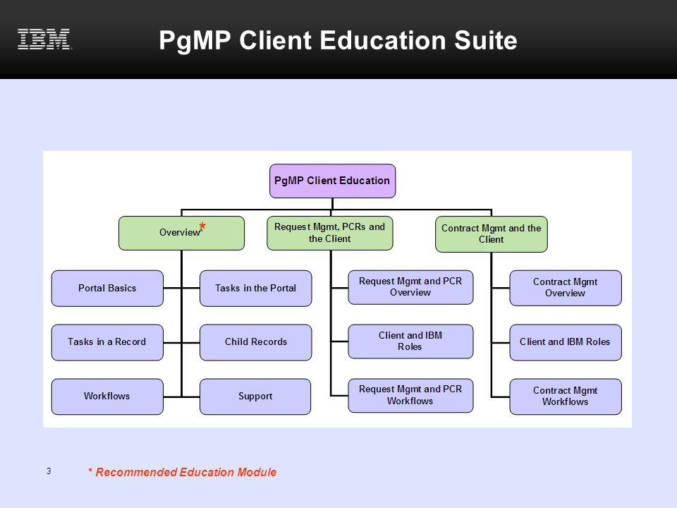 PgMP Client Education Suite