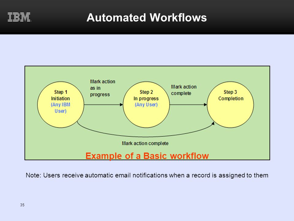 Example of a Basic workflow