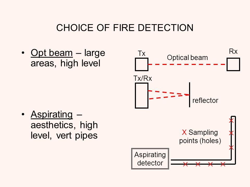 Fire Detection And Alarm Systems For Lancashire County