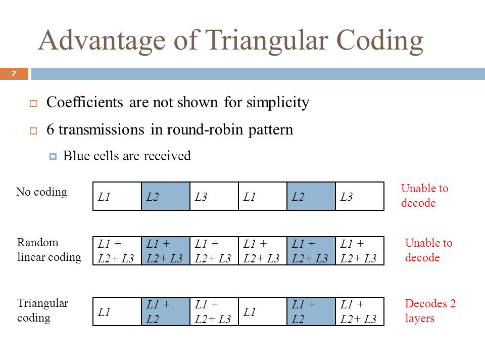 Advantage of Triangular Coding