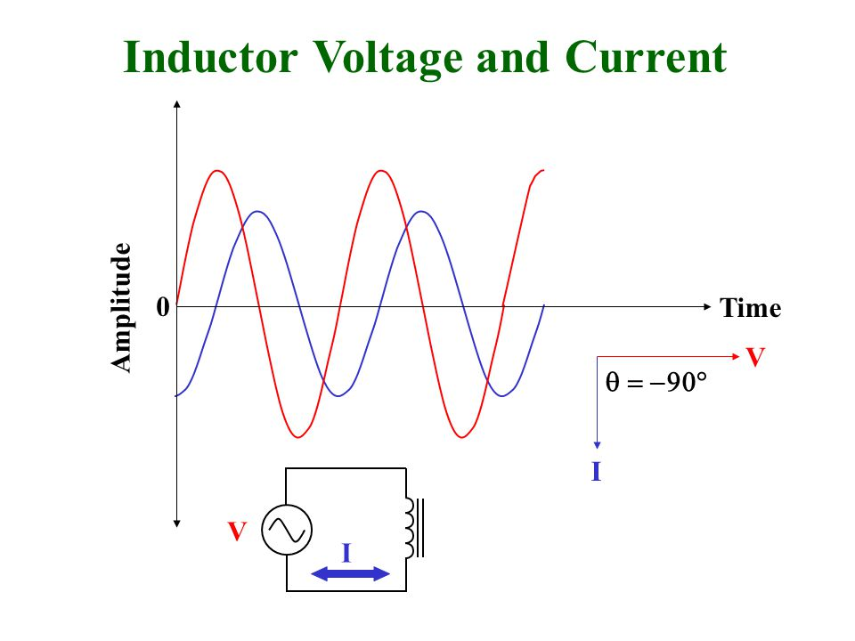 Inductor Voltage and Current