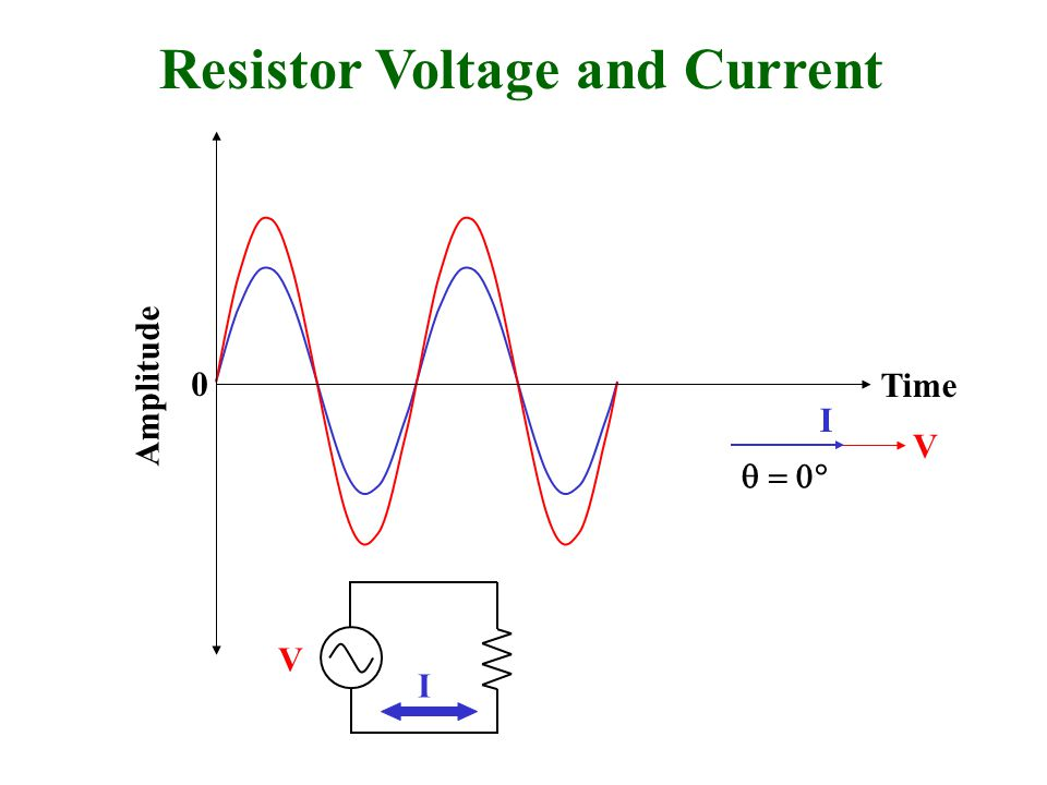 Resistor Voltage and Current