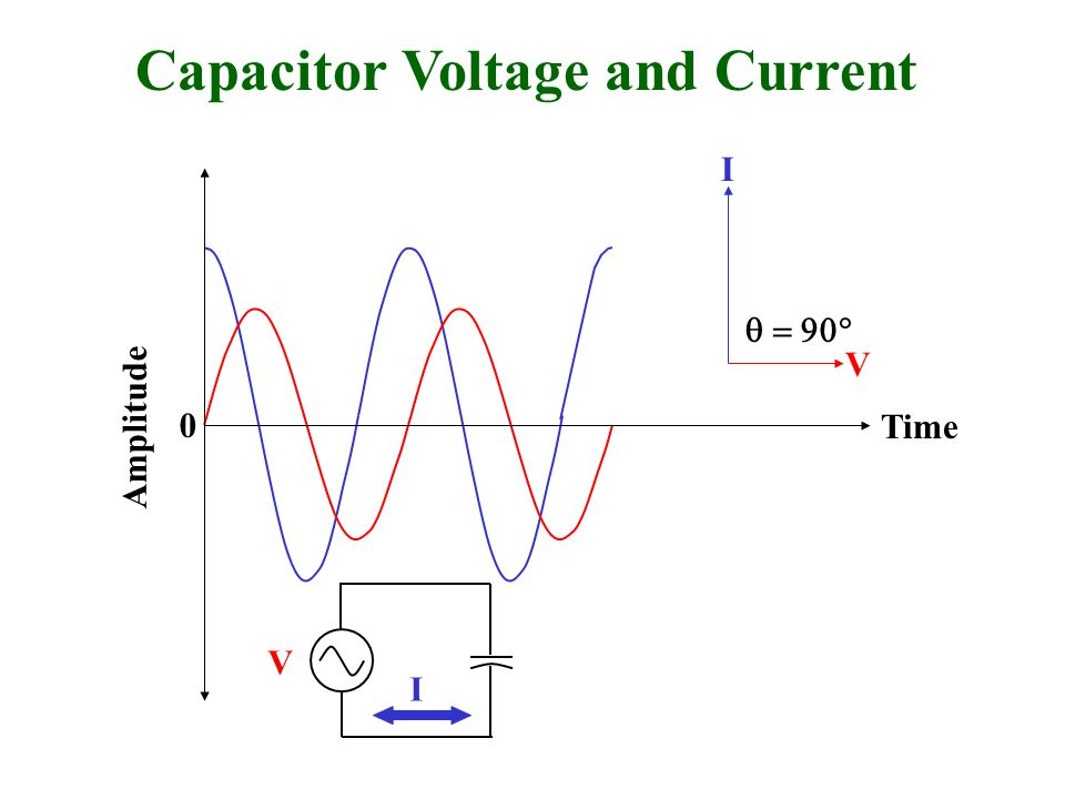 Capacitor Voltage and Current