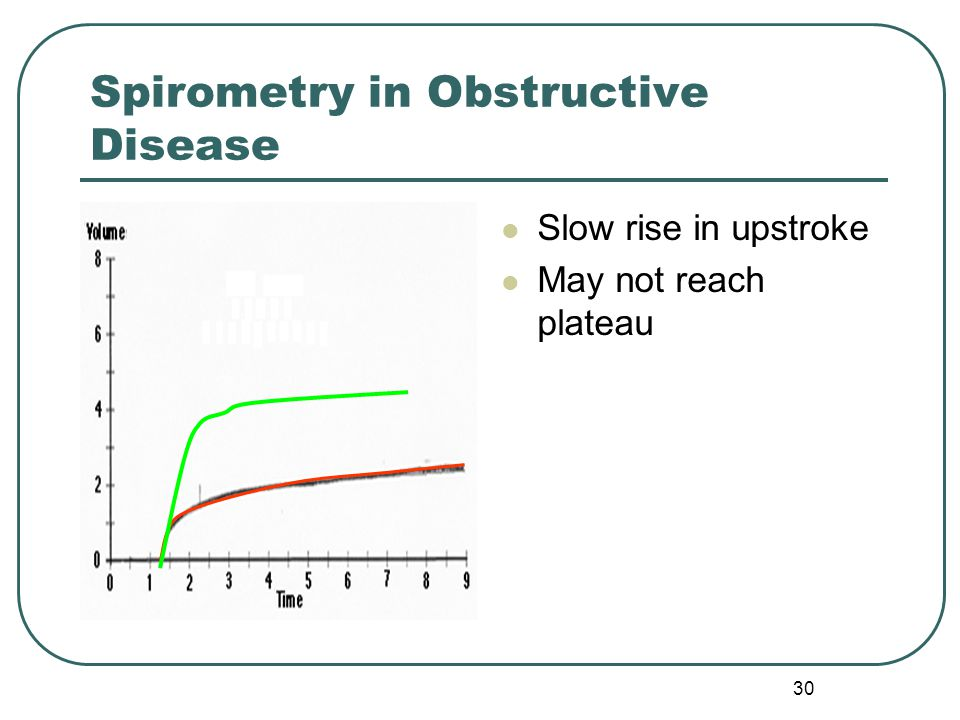 Spirometry in Obstructive Disease