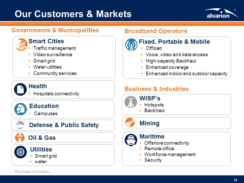 Our Customers & Markets