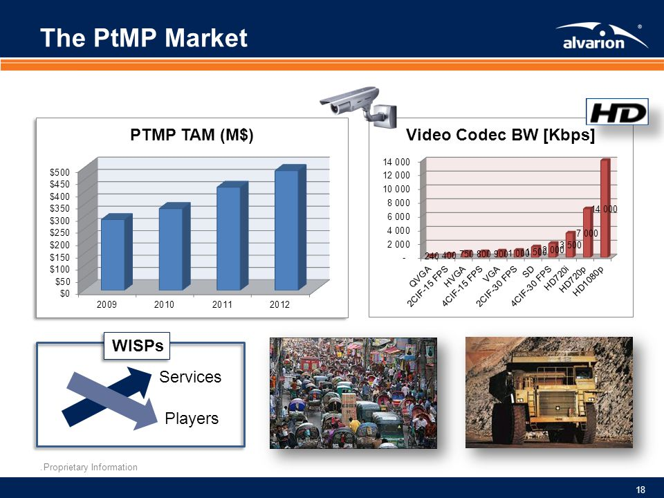 The PtMP Market WISPs Services Players