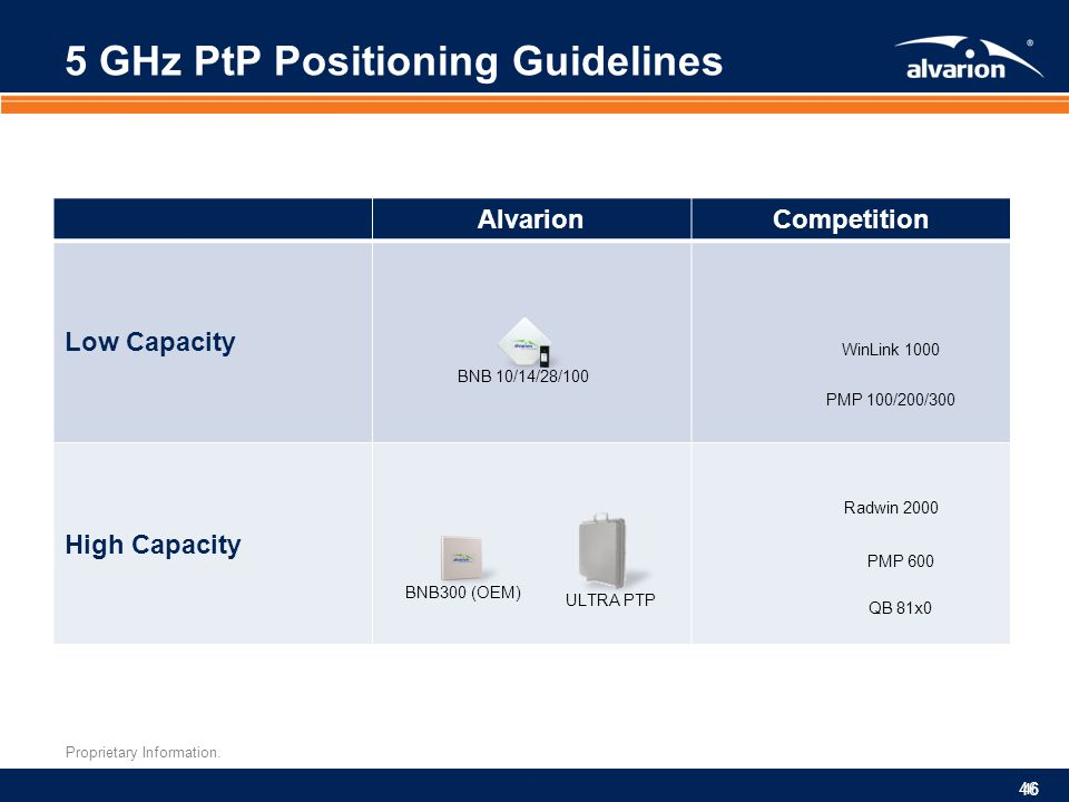 5 GHz PtP Positioning Guidelines