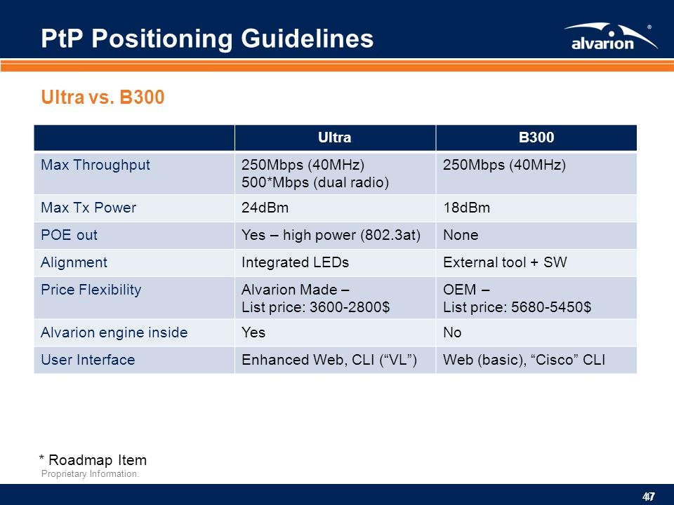 PtP Positioning Guidelines