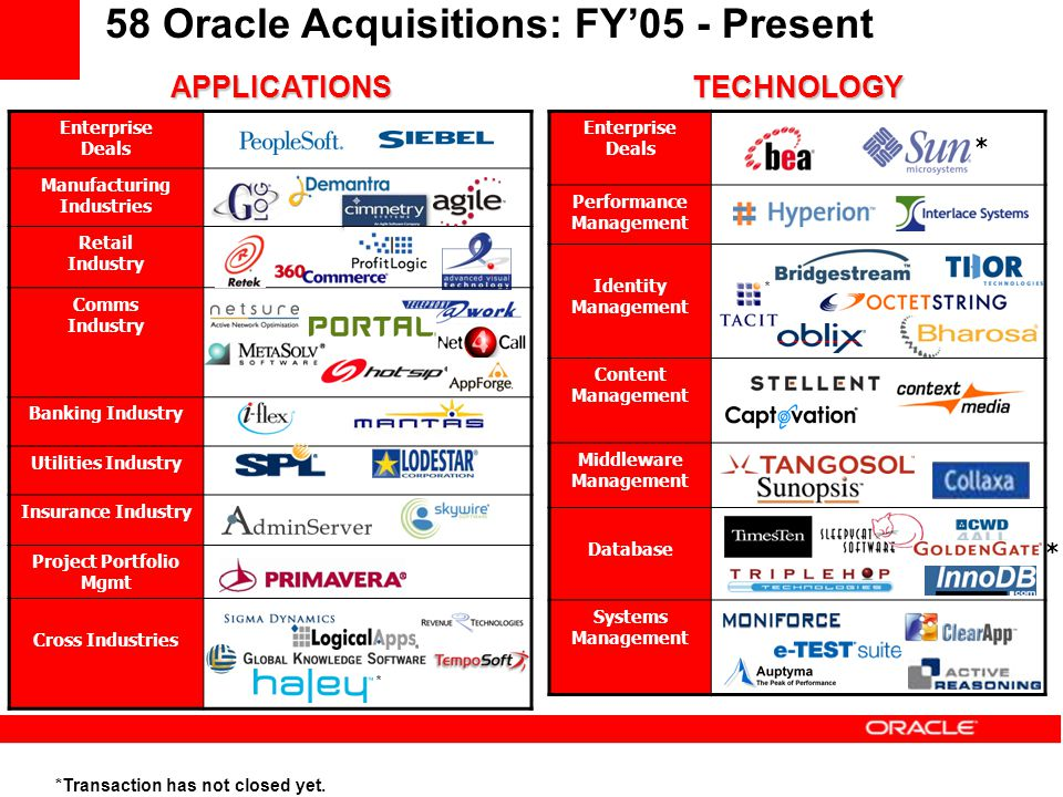 58 Oracle Acquisitions: FY'05 - Present