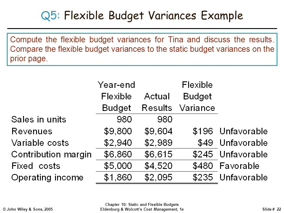 how to calculate flexible budget variance