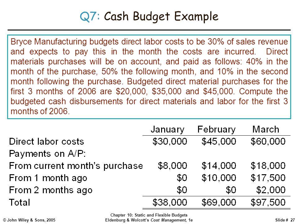 Sales Revenue Budget Example
