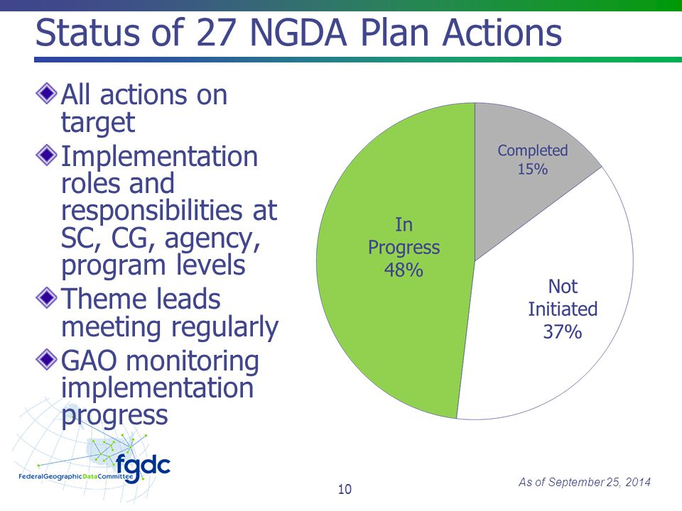 Status of 27 NGDA Plan Actions