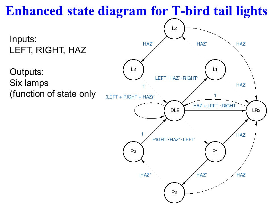 enhanced state diagram for t-bird tail lights