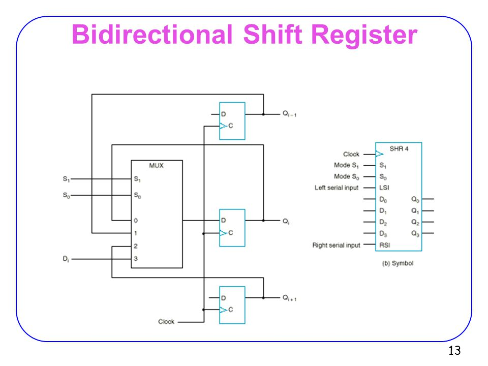 Registers And Counters Ppt Download