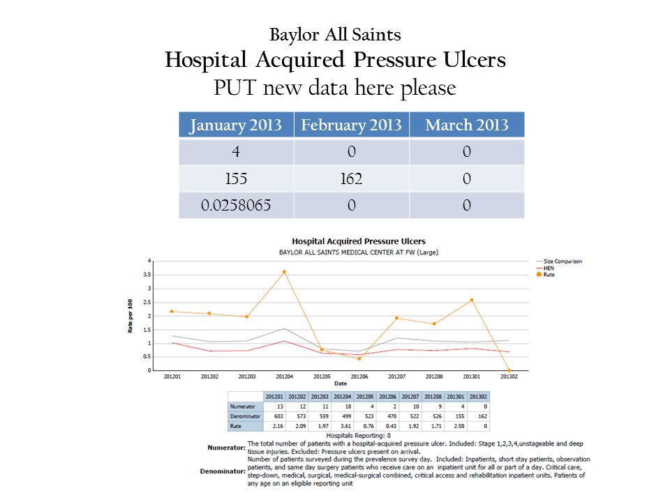 Baylor All Saints Hospital Acquired Pressure Ulcers PUT new data here please