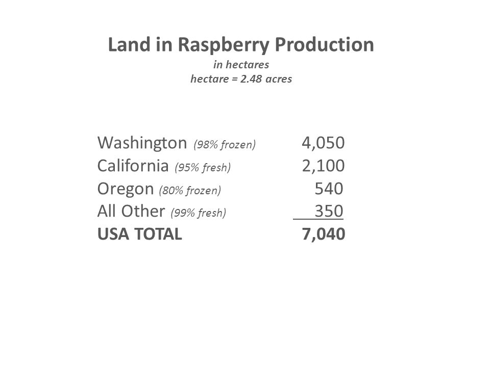 Land in Raspberry Production