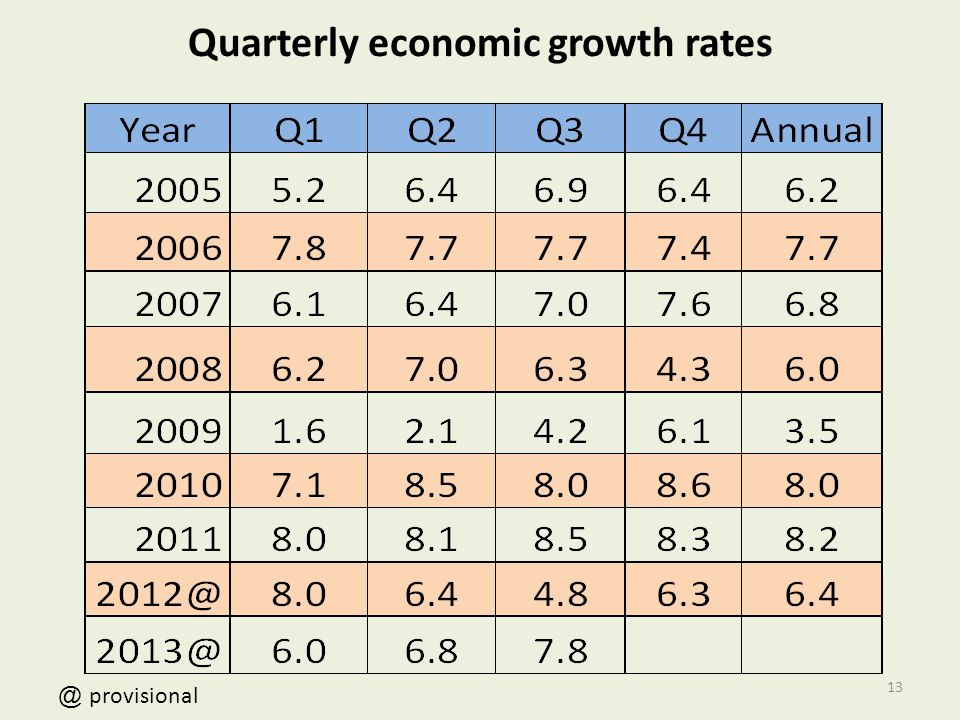 Quarterly economic growth rates