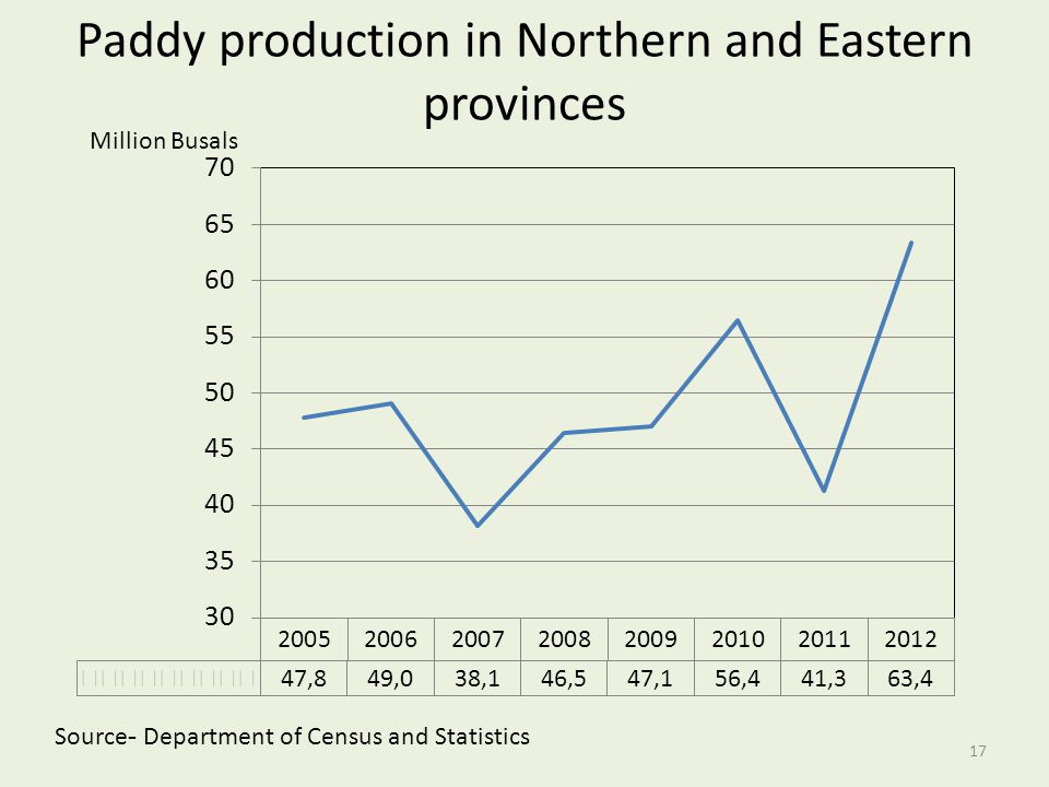 Paddy production in Northern and Eastern provinces
