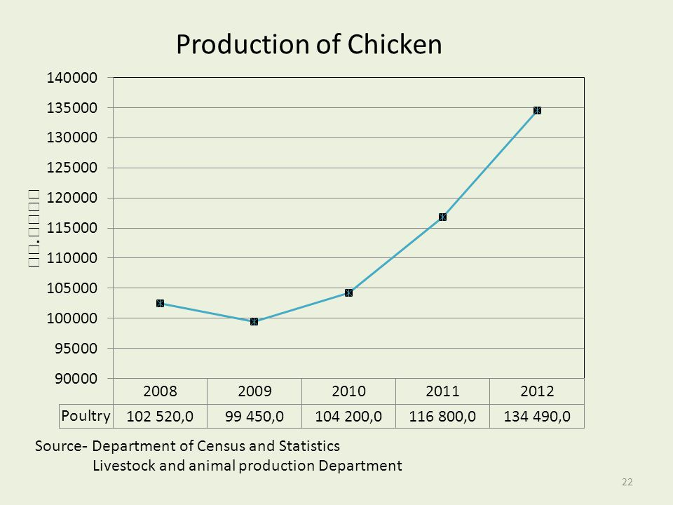 Source- Department of Census and Statistics