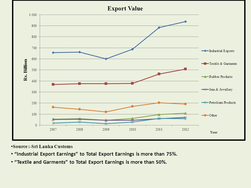 Textile and Garments to Total Export Earnings is more than 50%.