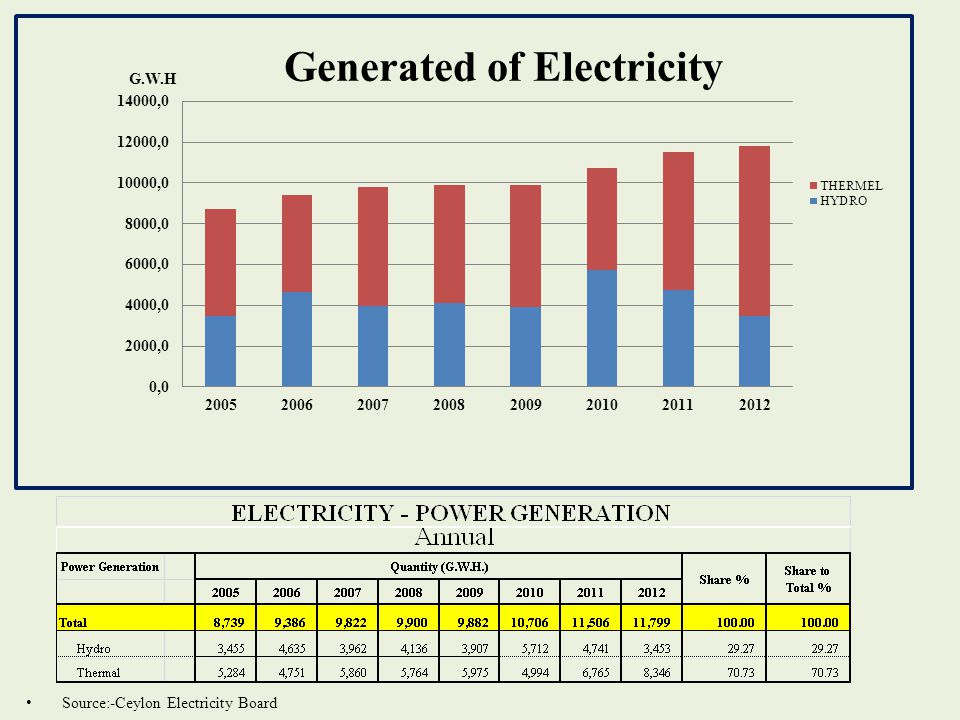 Source:-Ceylon Electricity Board