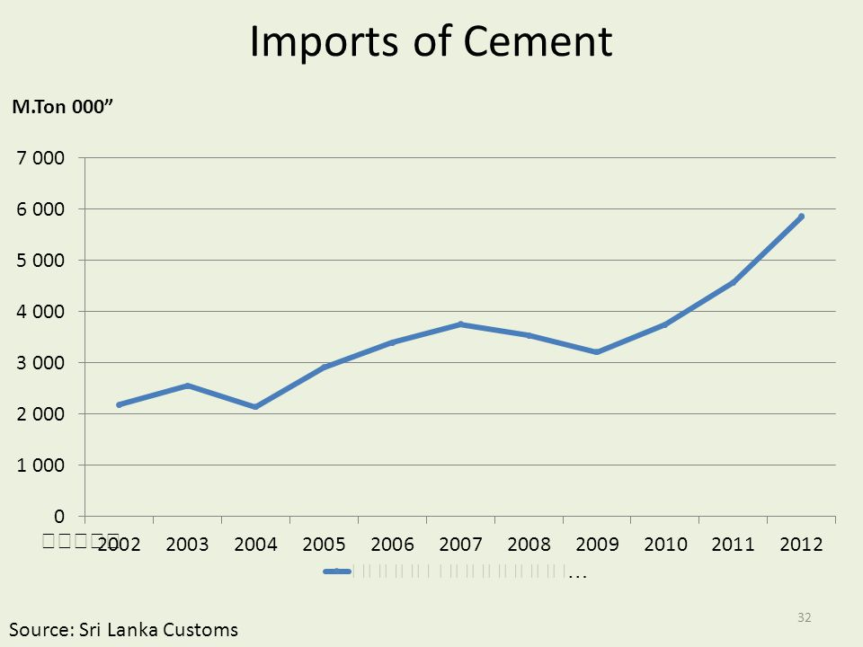 Imports of Cement Source: Sri Lanka Customs