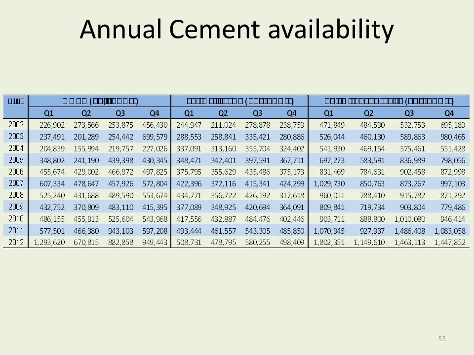 Annual Cement availability