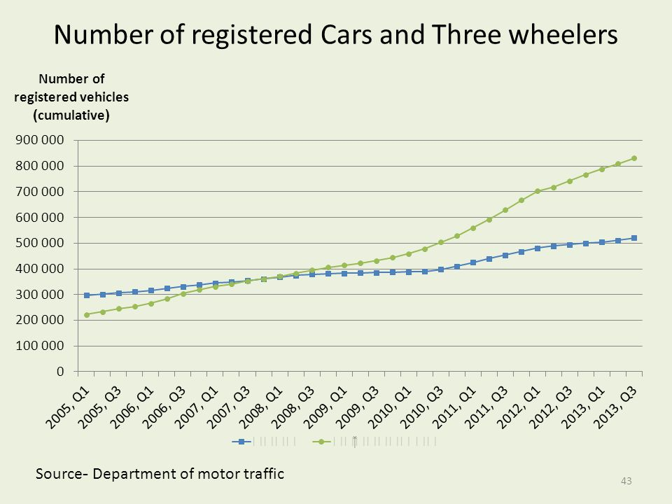 Number of registered Cars and Three wheelers