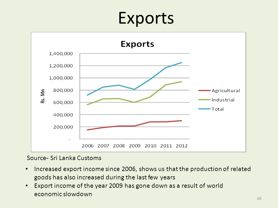 Exports Source- Sri Lanka Customs