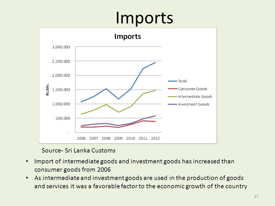 Imports Source- Sri Lanka Customs