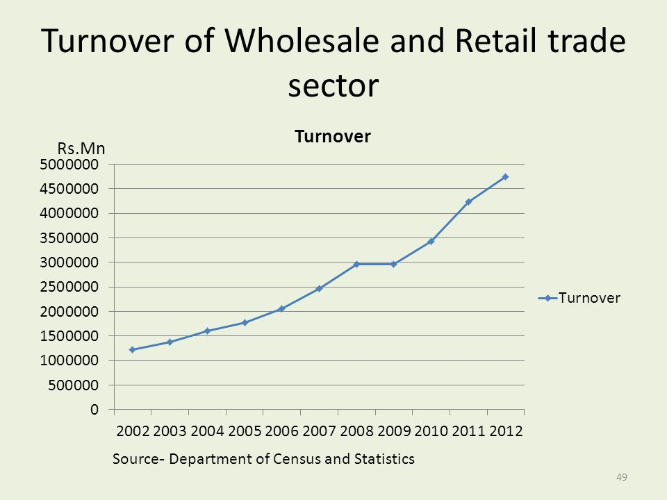 Turnover of Wholesale and Retail trade sector
