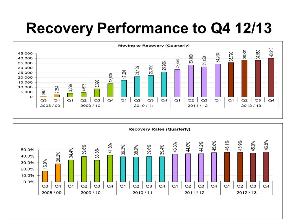 Recovery Performance to Q4 12/13
