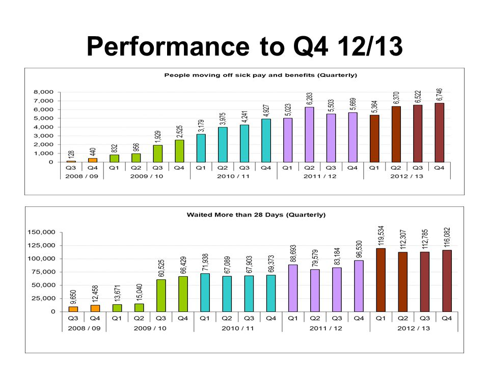 Performance to Q4 12/13