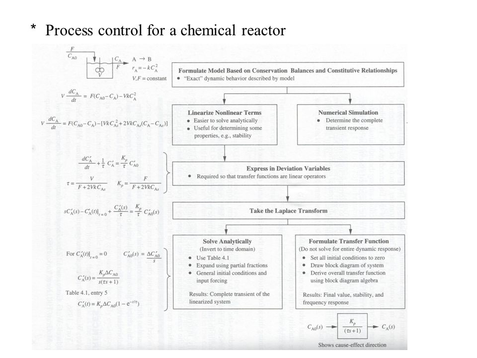 * Process control for a chemical reactor