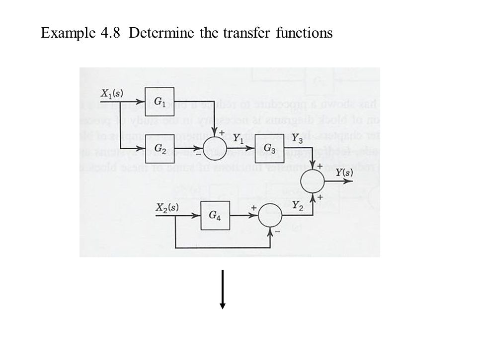 Example 4.8 Determine the transfer functions