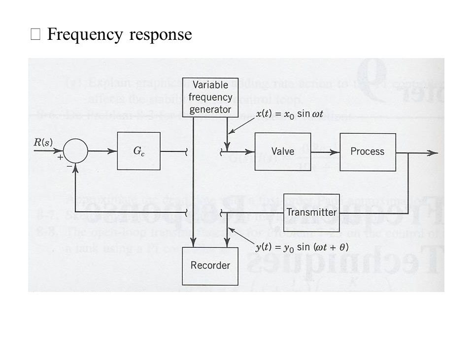 ※ Frequency response